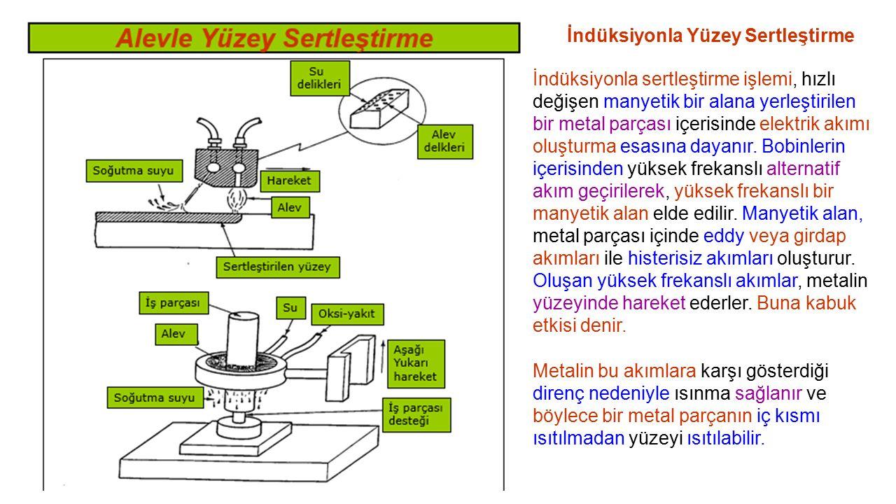 İndüksiyonla Yüzey Sertleştirme İndüksiyonla sertleştirme işlemi, hızlı değişen manyetik bir alana yerleştirilen bir metal parçası içerisinde elektrik akımı oluşturma esasına dayanır.