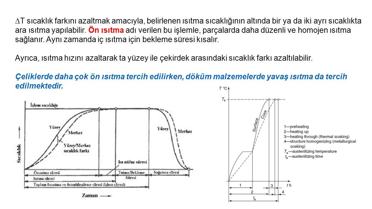 1.Minimum % 0,25 ve üzeri karbonlu çeliklere soğuk işlem (PŞV) kabiliyeti kazandırmak için hangi ısıl işlem uygulanır.