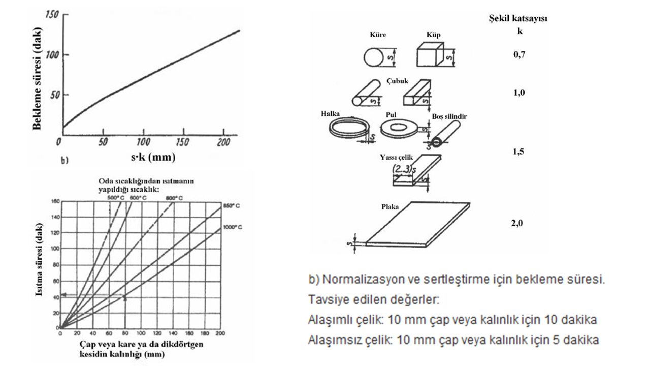Uygulama Planı İşlem 550-650 oC sıcaklığa çelik parçaları ısıtıp, yavaş soğutarak yapılır.