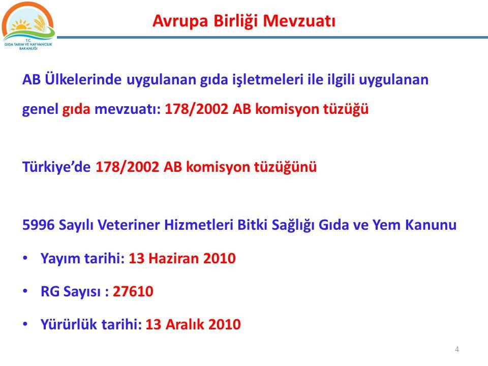 AB Ülkelerinde uygulanan gıda işletmeleri ile ilgili uygulanan genel gıda mevzuatı: 178/2002 AB komisyon tüzüğü Türkiye'de 178/2002 AB komisyon tüzüğü