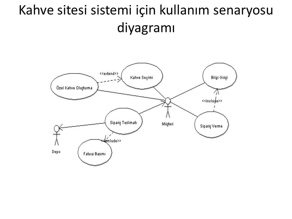 Kahve sitesi sistemi için kullanım senaryosu diyagramı