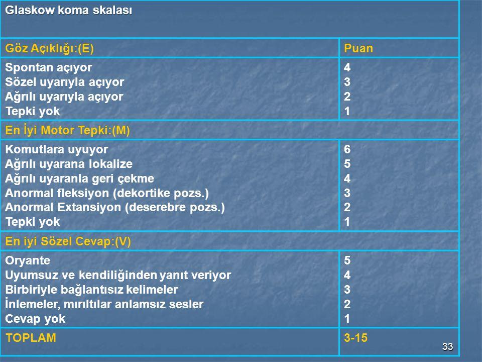 33 Glaskow koma skalası Göz Açıklığı:(E)Puan Spontan açıyor Sözel uyarıyla açıyor Ağrılı uyarıyla açıyor Tepki yok 43214321 En İyi Motor Tepki:(M) Komutlara uyuyor Ağrılı uyarana lokalize Ağrılı uyaranla geri çekme Anormal fleksiyon (dekortike pozs.) Anormal Extansiyon (deserebre pozs.) Tepki yok 654321654321 En iyi Sözel Cevap:(V) Oryante Uyumsuz ve kendiliğinden yanıt veriyor Birbiriyle bağlantısız kelimeler İnlemeler, mırıltılar anlamsız sesler Cevap yok 5432154321 TOPLAM3-15