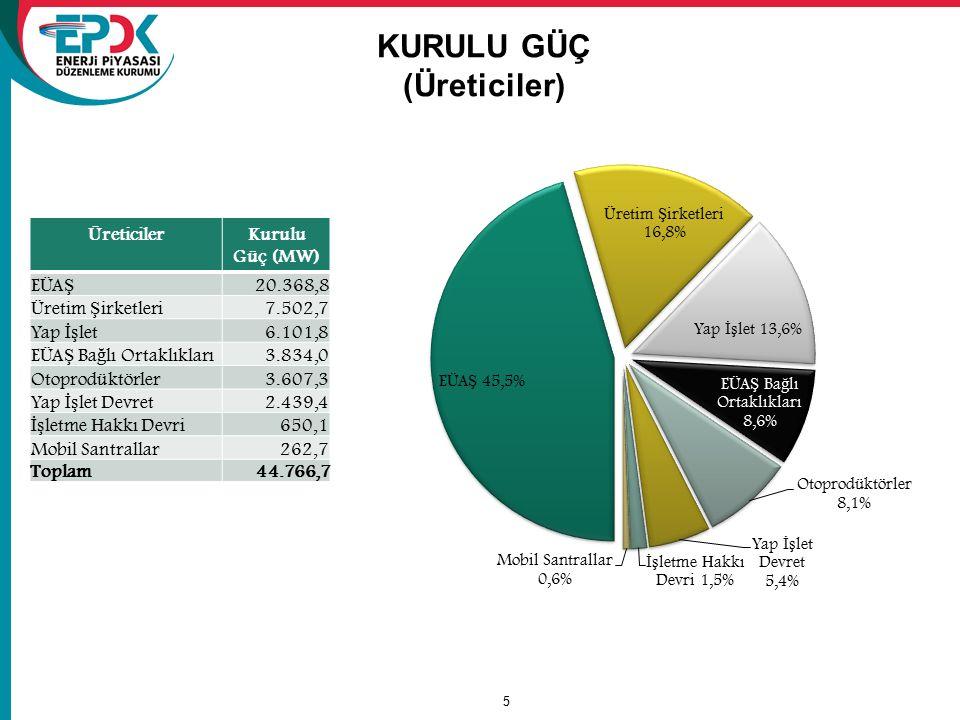 5 KURULU GÜÇ (Üreticiler) ÜreticilerKurulu Güç (MW) EÜA Ş 20.368,8 Üretim Ş irketleri 7.502,7 Yap İş let 6.101,8 EÜA Ş Ba ğ lı Ortaklıkları 3.834,0 Ot