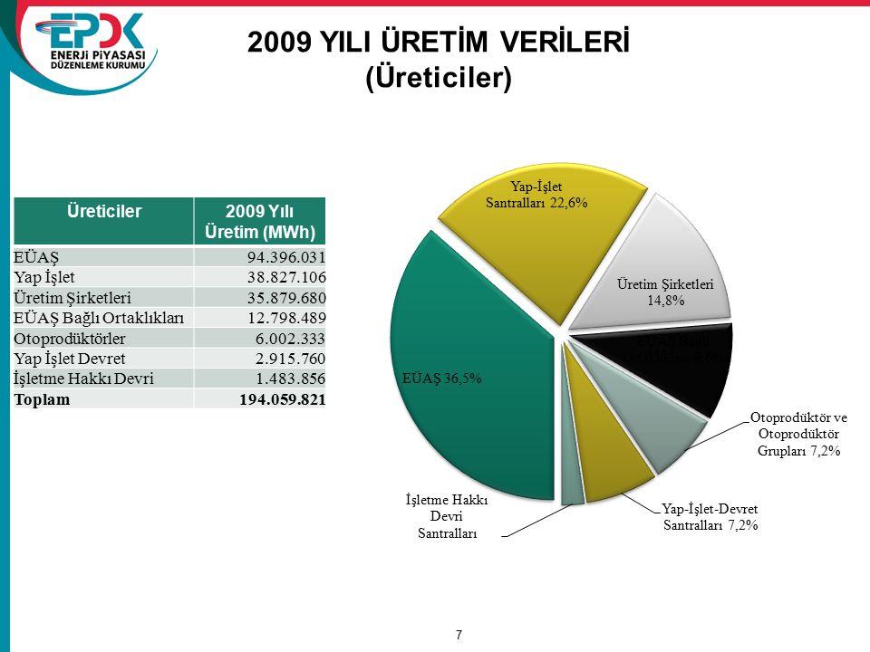 7 2009 YILI ÜRETİM VERİLERİ (Üreticiler) Üreticiler2009 Yılı Üretim (MWh) EÜAŞ94.396.031 Yap İşlet38.827.106 Üretim Şirketleri35.879.680 EÜAŞ Bağlı Or