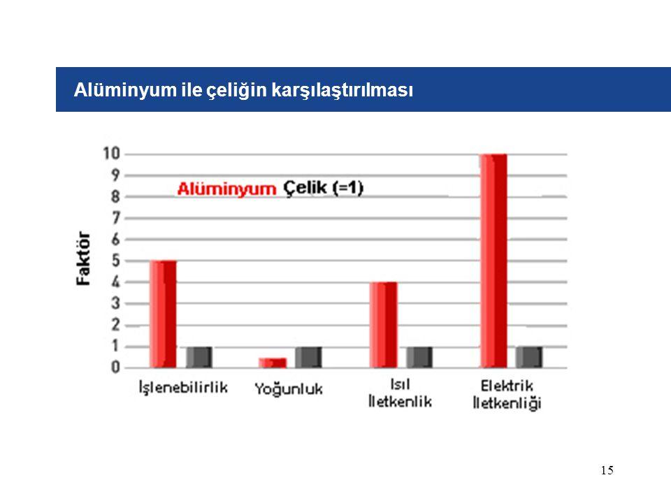 15 Alüminyum ile çeliğin karşılaştırılması