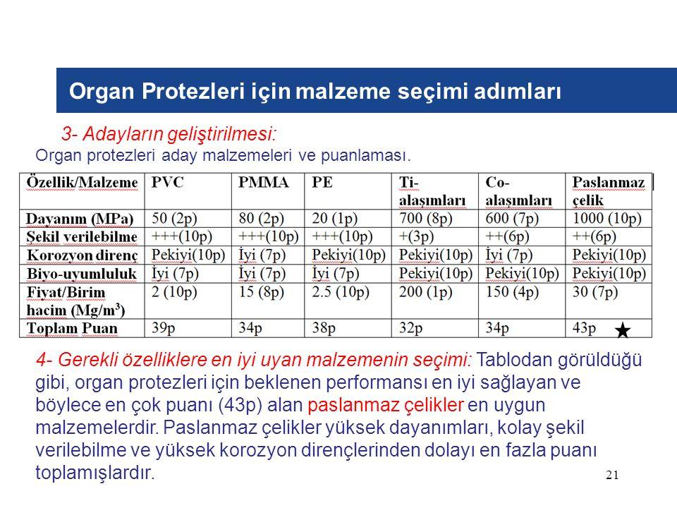 21 Organ Protezleri için malzeme seçimi adımları 3- Adayların geliştirilmesi: Organ protezleri aday malzemeleri ve puanlaması. 4- Gerekli özelliklere