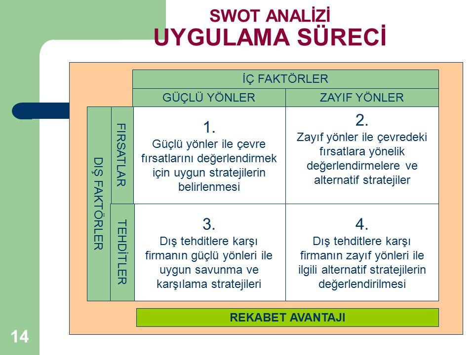 14 SWOT ANALİZİ UYGULAMA SÜRECİ 1. Güçlü yönler ile çevre fırsatlarını değerlendirmek için uygun stratejilerin belirlenmesi 2. Zayıf yönler ile çevred