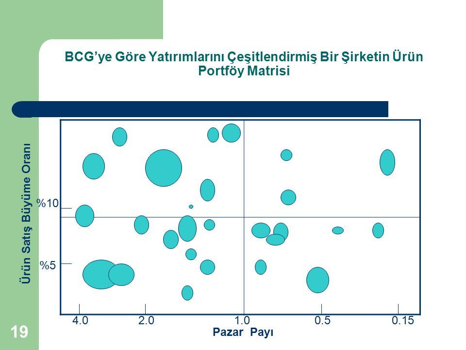 19 BCG'ye Göre Yatırımlarını Çeşitlendirmiş Bir Şirketin Ürün Portföy Matrisi 4.01.02.00.50.15 %5 %10 %20 Ürün Satış Büyüme Oranı Pazar Payı