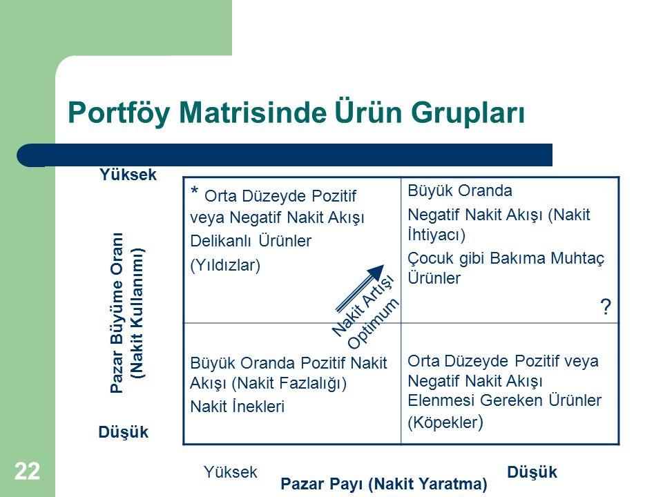 22 Portföy Matrisinde Ürün Grupları * Orta Düzeyde Pozitif veya Negatif Nakit Akışı Delikanlı Ürünler (Yıldızlar) Büyük Oranda Negatif Nakit Akışı (Na