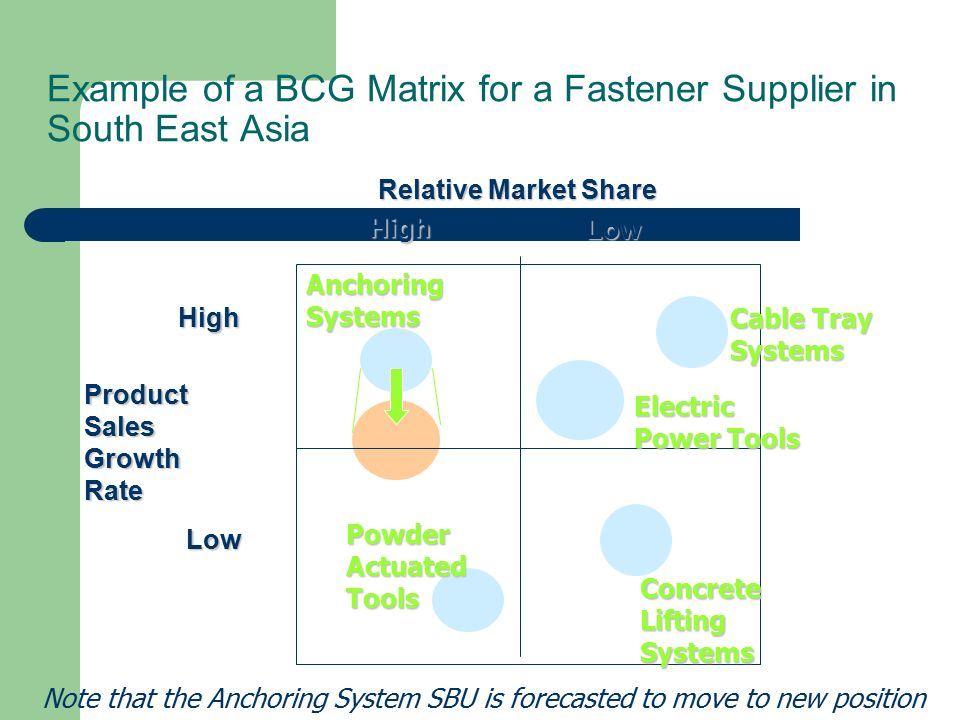 Example of a BCG Matrix for a Fastener Supplier in South East Asia High Low High Low Product Sales Growth Rate Relative Market Share Anchoring Systems Powder Actuated Tools Cable Tray Systems Electric Power Tools Concrete Lifting Systems Note that the Anchoring System SBU is forecasted to move to new position