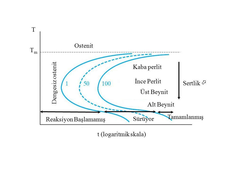 t (logaritmik skala) T TmTm Kaba perlit İnce Perlit Üst Beynit Alt Beynit Dengesiz ostenit Ostenit Reaksiyon Başlamamış Sürüyor Tamamlanmış Sertlik 