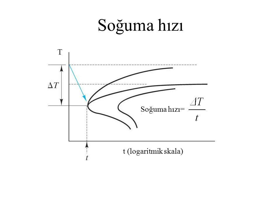 Soğuma hızı= t (logaritmik skala) T Soğuma hızı