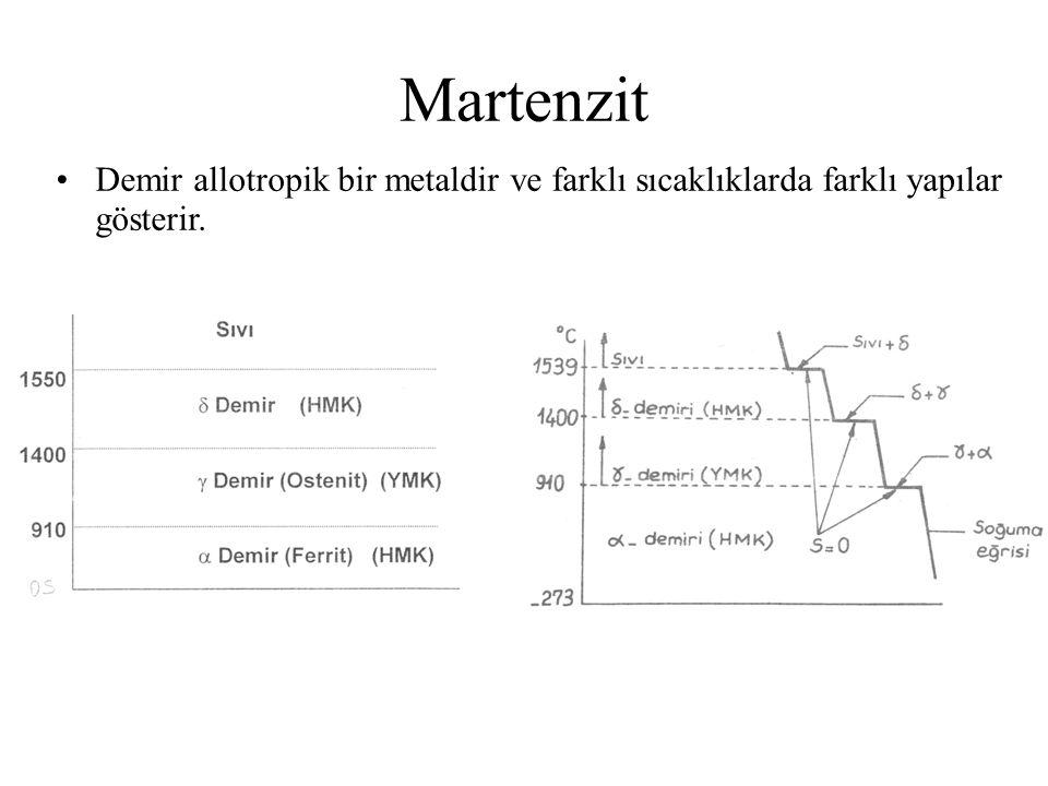 Martenzit Demir allotropik bir metaldir ve farklı sıcaklıklarda farklı yapılar gösterir.