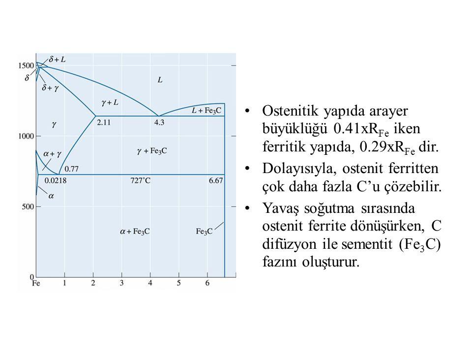 Ostenitik yapıda arayer büyüklüğü 0.41xR Fe iken ferritik yapıda, 0.29xR Fe dir. Dolayısıyla, ostenit ferritten çok daha fazla C'u çözebilir. Yavaş so