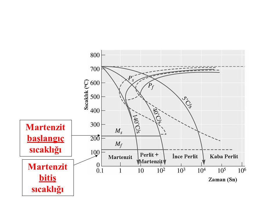 Martenzit başlangıç sıcaklığı Martenzit bitiş sıcaklığı