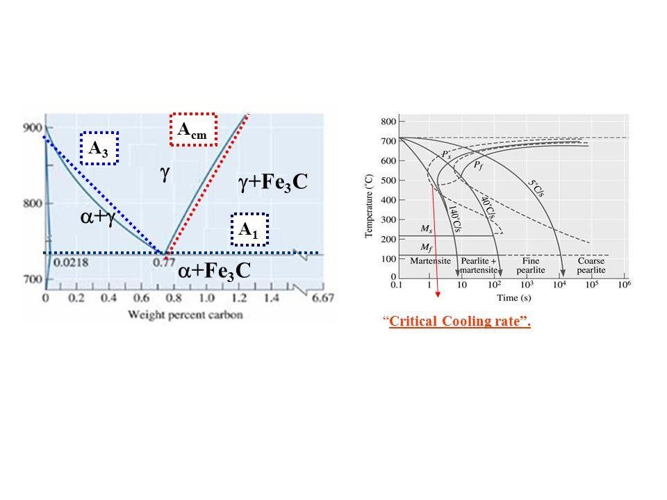 "  +Fe 3 C ++  +Fe 3 C A1A1 A3A3 A cm ""Critical Cooling rate""."