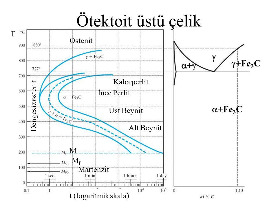 Ötektoit üstü çelik T t (logaritmik skala)  ++  +Fe 3 C  +Fe 3 C Kaba perlit İnce Perlit Üst Beynit Alt Beynit Dengesiz ostenit Ostenit Martenz