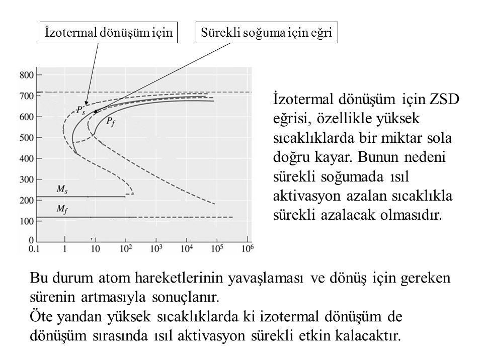 İzotermal dönüşüm için ZSD eğrisi, özellikle yüksek sıcaklıklarda bir miktar sola doğru kayar. Bunun nedeni sürekli soğumada ısıl aktivasyon azalan sı