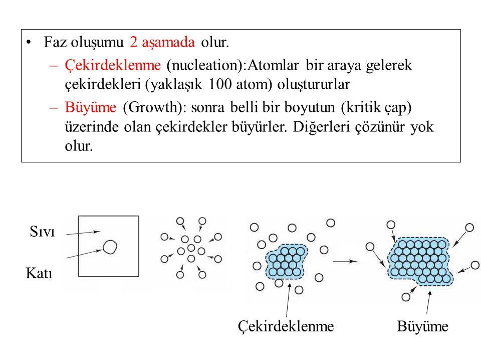 Sıvı Katı ÇekirdeklenmeBüyüme Faz oluşumu 2 aşamada olur. –Çekirdeklenme (nucleation):Atomlar bir araya gelerek çekirdekleri (yaklaşık 100 atom) oluşt
