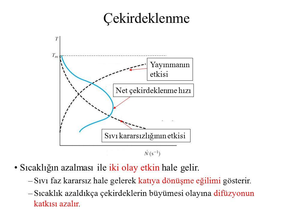 Faz dönüşümleri 1.Yayınmalı dönüşümler: Atomlar, en kararlı halin (min.enerji) gerektirdiği fazları oluşturmada yeterli süreye sahiptirler.