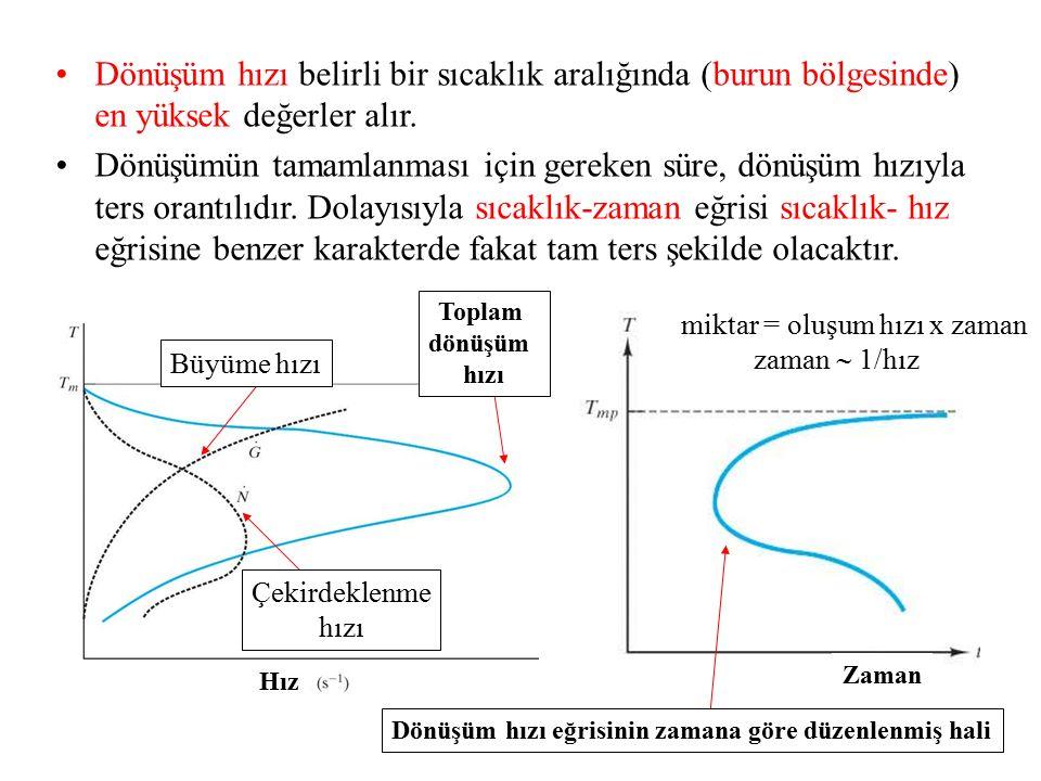 Hız Büyüme hızı Çekirdeklenme hızı Toplam dönüşüm hızı Dönüşüm hızı eğrisinin zamana göre düzenlenmiş hali Dönüşüm hızı belirli bir sıcaklık aralığınd