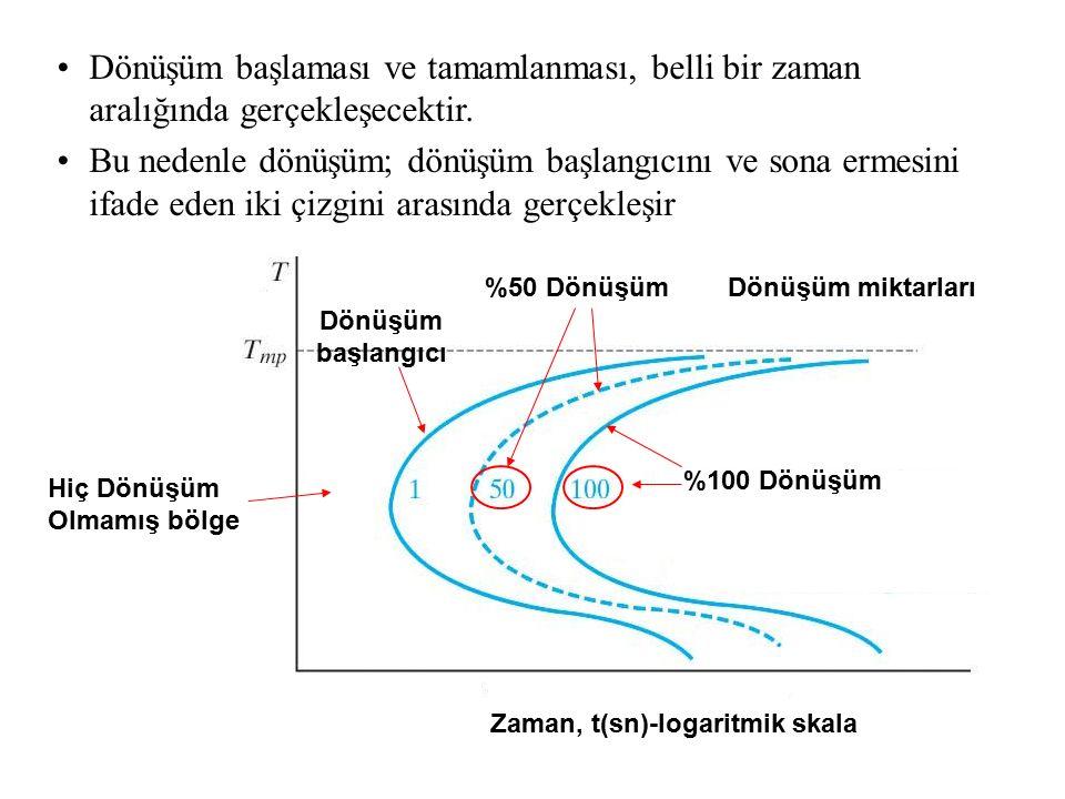 Zaman, t(sn)-logaritmik skala Dönüşüm miktarları %100 Dönüşüm %50 Dönüşüm Hiç Dönüşüm Olmamış bölge Dönüşüm başlangıcı Dönüşüm başlaması ve tamamlanma