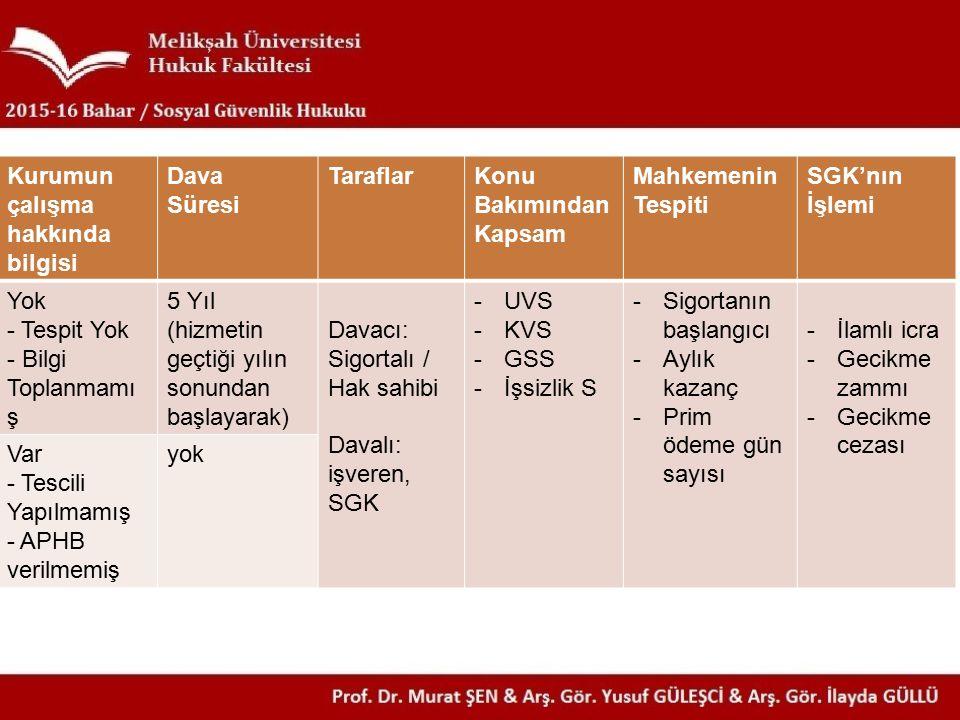 SİGORTALILIĞIN ÇAKIŞMASI & BİRLEŞMESİ (m. 53)