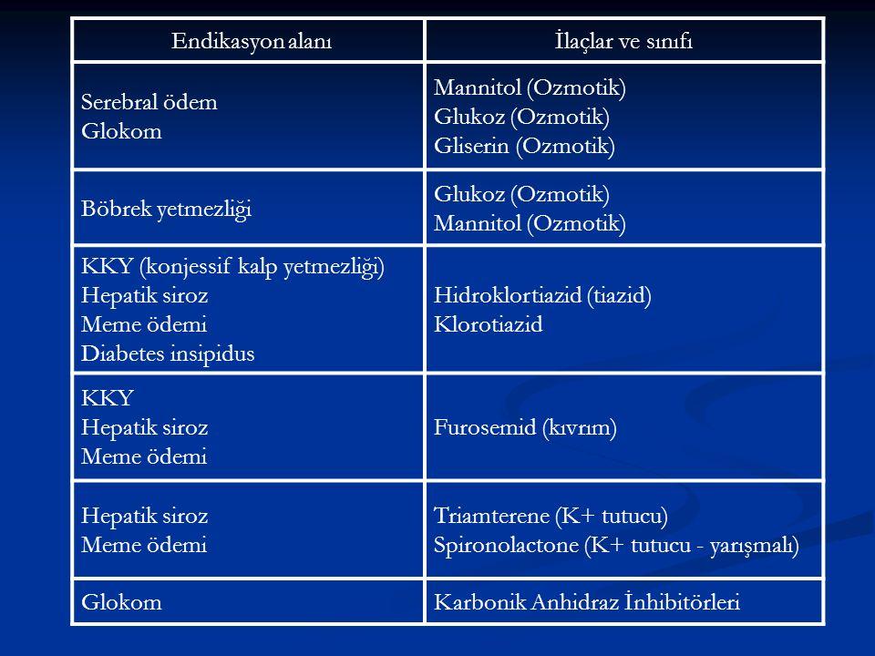 Endikasyon alanıİlaçlar ve sınıfı Serebral ödem Glokom Mannitol (Ozmotik) Glukoz (Ozmotik) Gliserin (Ozmotik) Böbrek yetmezliği Glukoz (Ozmotik) Manni