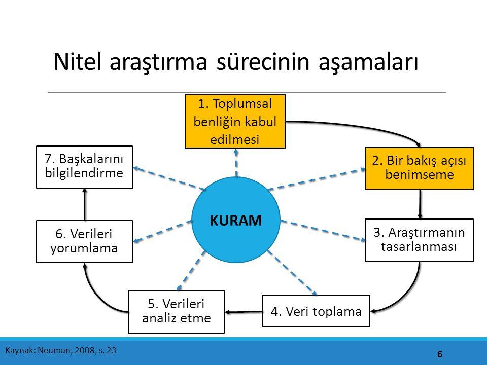 Nitel araştırma sürecinin aşamaları 6 1.Toplumsal benliğin kabul edilmesi 2.