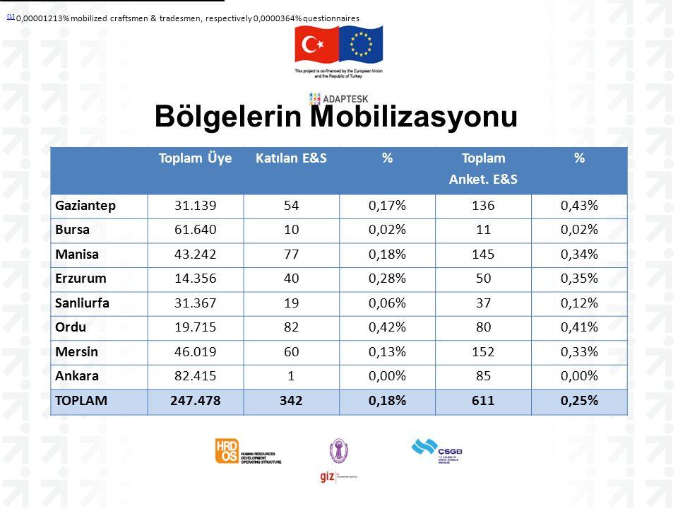 Bölgelerin Mobilizasyonu [1] [1] 0,00001213% mobilized craftsmen & tradesmen, respectively 0,0000364% questionnaires Toplam ÜyeKatılan E&S% Toplam Anket.
