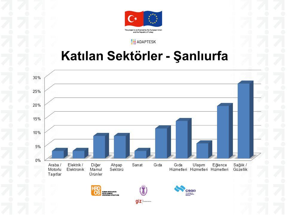 Katılan Sektörler - Şanlıurfa
