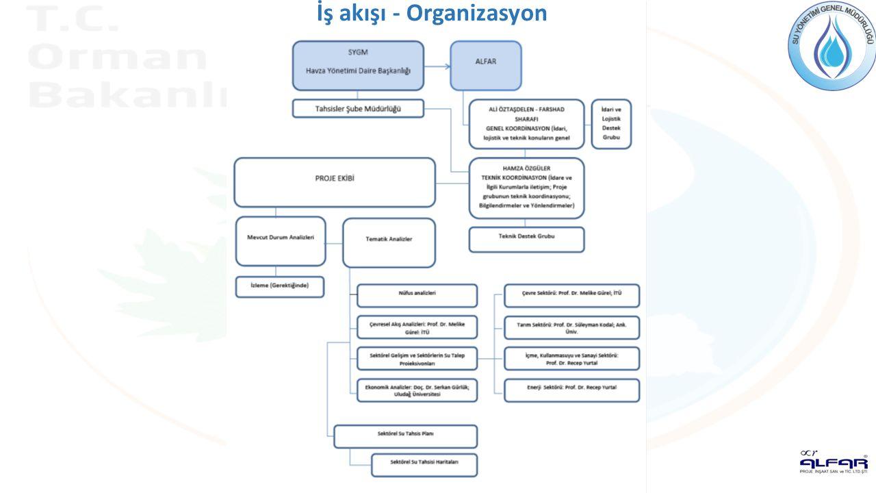 İş akışı - Organizasyon
