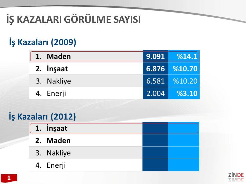 1.Maden9.091%14.1 2.İnşaat6.876%10.70 3.Nakliye6.581%10.20 4.Enerji2.004%3.10 İş Kazaları (2009) 1 1.İnşaat 2.Maden 3.Nakliye 4.Enerji İş Kazaları (20