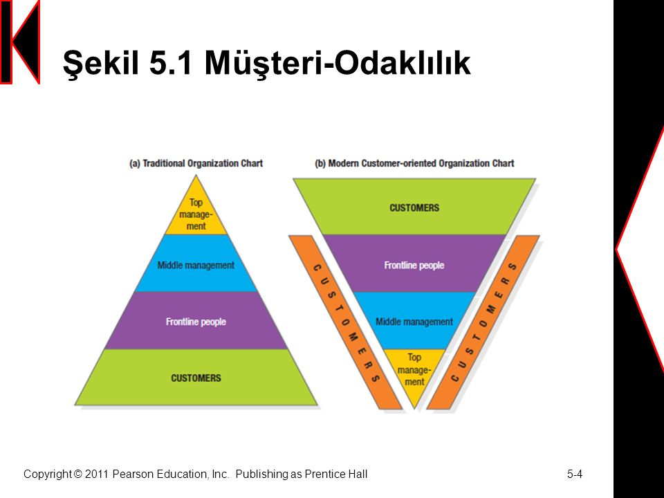 Şekil 5.1 Müşteri-Odaklılık Copyright © 2011 Pearson Education, Inc. Publishing as Prentice Hall 5-4