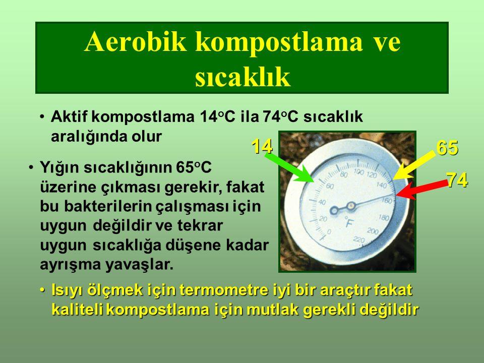 Aerobik kompostlama ve sıcaklık Isıyı ölçmek için termometre iyi bir araçtır fakat kaliteli kompostlama için mutlak gerekli değildirIsıyı ölçmek için termometre iyi bir araçtır fakat kaliteli kompostlama için mutlak gerekli değildir Aktif kompostlama 14 o C ila 74 o C sıcaklık aralığında olur Yığın sıcaklığının 65 o C üzerine çıkması gerekir, fakat bu bakterilerin çalışması için uygun değildir ve tekrar uygun sıcaklığa düşene kadar ayrışma yavaşlar.