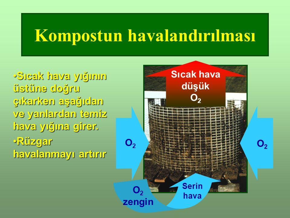 Kompostun havalandırılması Sıcak hava düşük O 2 O2O2 Serin hava O 2 zengin O2O2 Sıcak hava yığının üstüne doğru çıkarken aşağıdan ve yanlardan temiz hava yığına girer.Sıcak hava yığının üstüne doğru çıkarken aşağıdan ve yanlardan temiz hava yığına girer.
