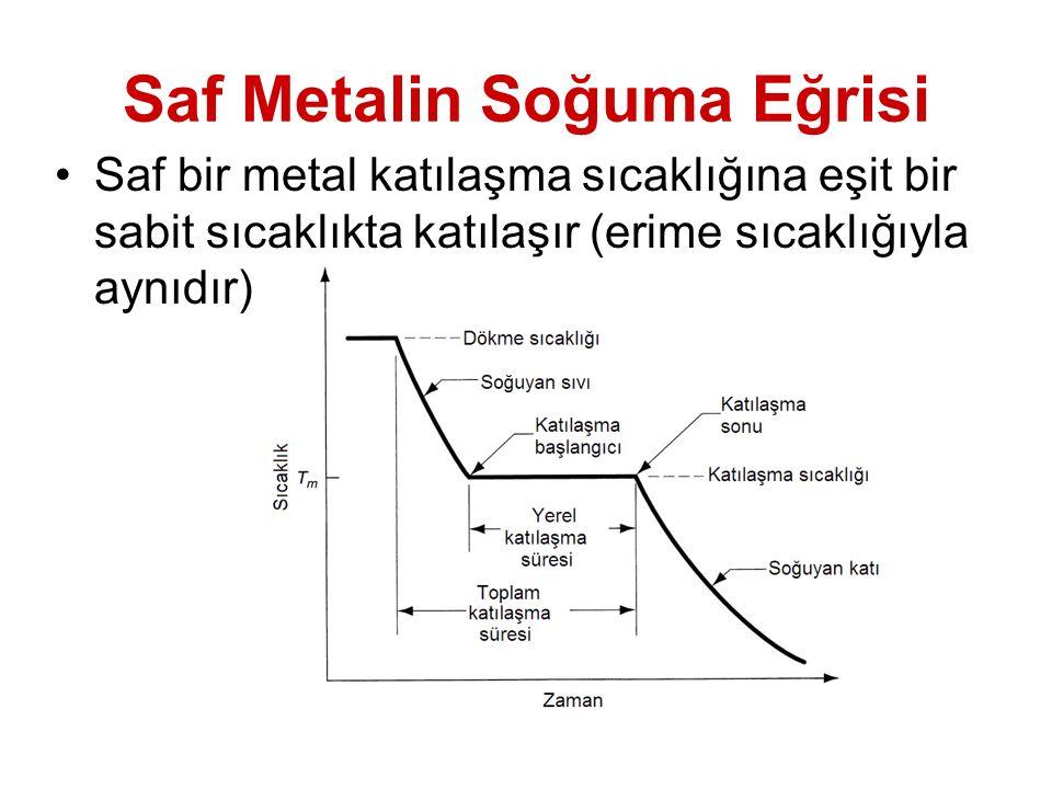 Saf Metalin Soğuma Eğrisi Saf bir metal katılaşma sıcaklığına eşit bir sabit sıcaklıkta katılaşır (erime sıcaklığıyla aynıdır) Saf bir metalin katılaş