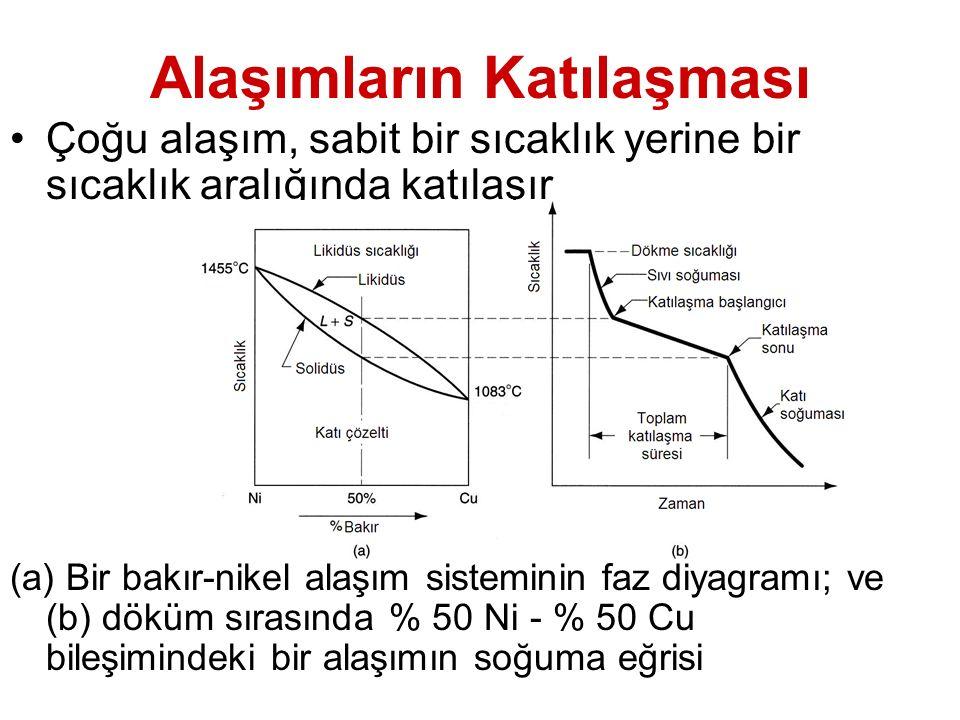 Alaşımların Katılaşması Çoğu alaşım, sabit bir sıcaklık yerine bir sıcaklık aralığında katılaşır (a) Bir bakır-nikel alaşım sisteminin faz diyagramı;