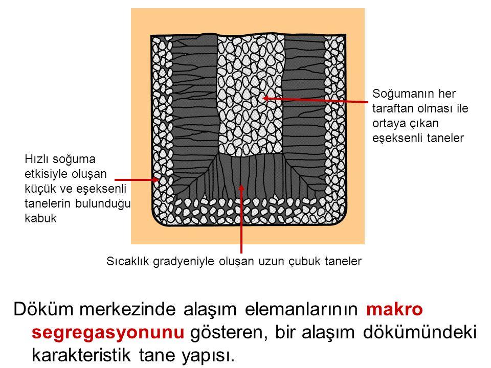 Döküm merkezinde alaşım elemanlarının makro segregasyonunu gösteren, bir alaşım dökümündeki karakteristik tane yapısı. Hızlı soğuma etkisiyle oluşan k