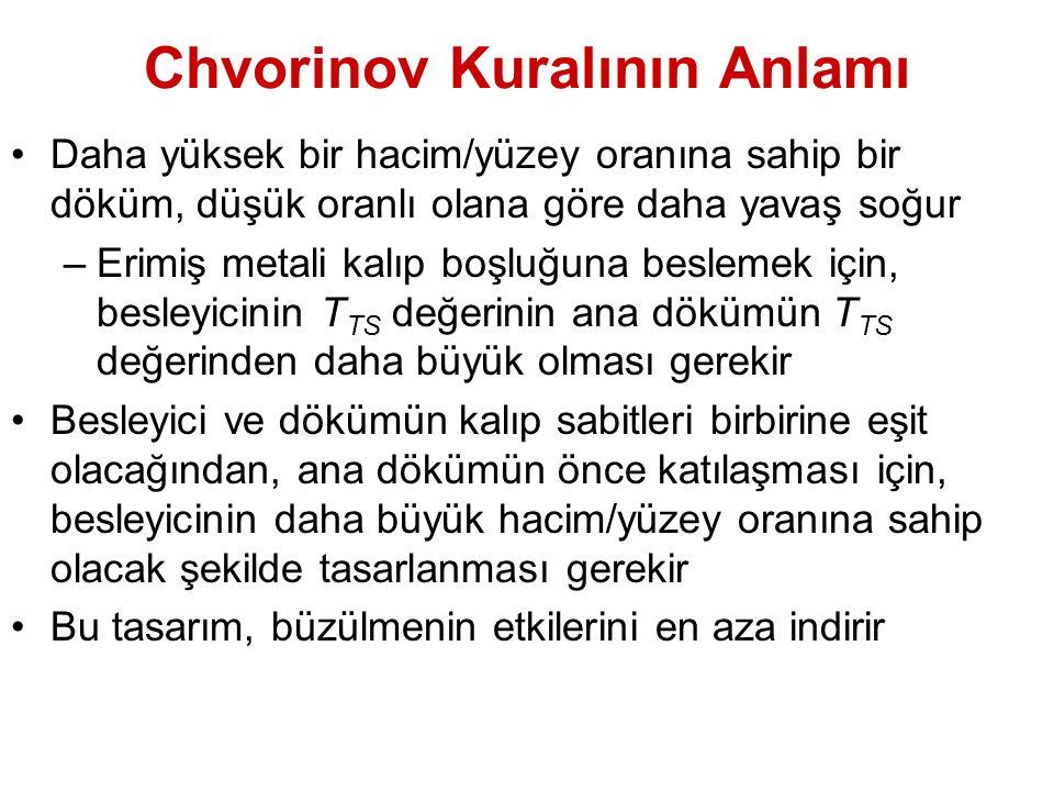 Chvorinov Kuralının Anlamı Daha yüksek bir hacim/yüzey oranına sahip bir döküm, düşük oranlı olana göre daha yavaş soğur –Erimiş metali kalıp boşluğun
