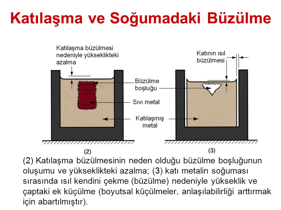 Katılaşma ve Soğumadaki Büzülme (2) Katılaşma büzülmesinin neden olduğu büzülme boşluğunun oluşumu ve yükseklikteki azalma; (3) katı metalin soğuması