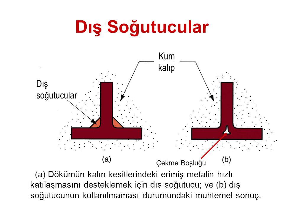 Dış Soğutucular (a) Dökümün kalın kesitlerindeki erimiş metalin hızlı katılaşmasını desteklemek için dış soğutucu; ve (b) dış soğutucunun kullanılmama