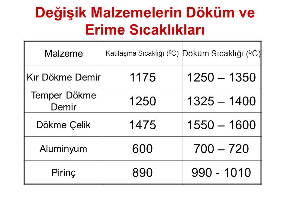 Değişik Malzemelerin Döküm ve Erime Sıcaklıkları Malzeme Katılaşma Sıcaklığı ( 0 C) Döküm Sıcaklığı ( 0 C) Kır Dökme Demir 11751250 – 1350 Temper Dökm