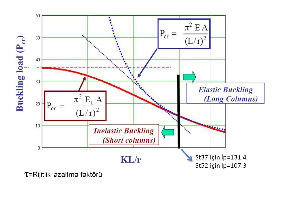 St37 için l p=131.4 St52 için l p=107.3  =Rijitlik azaltma faktörü