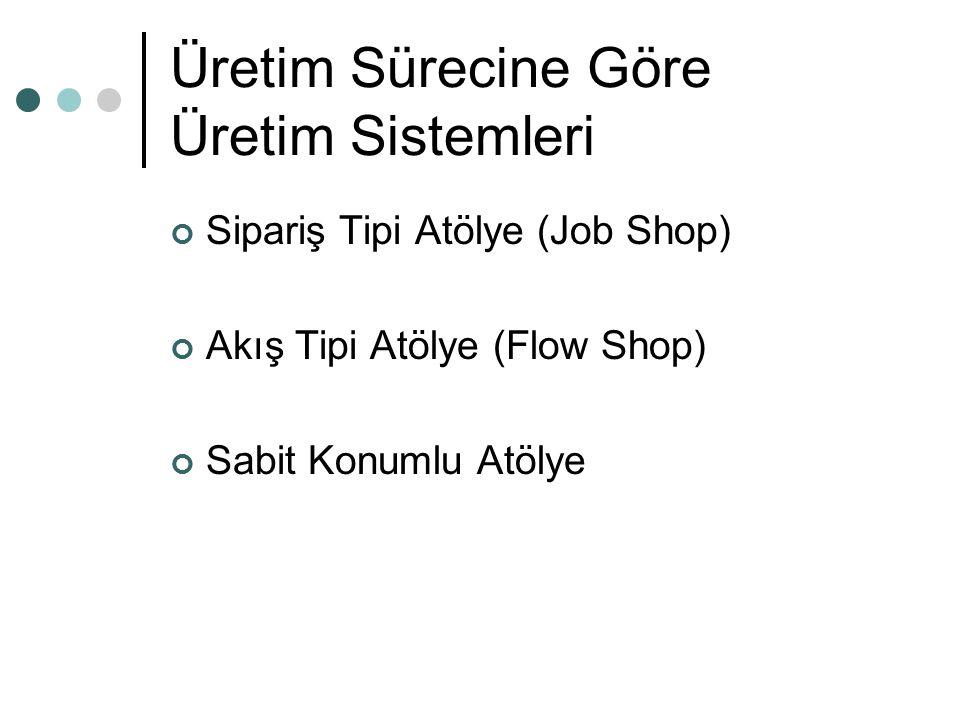 Üretim Sürecine Göre Üretim Sistemleri Sipariş Tipi Atölye (Job Shop) Akış Tipi Atölye (Flow Shop) Sabit Konumlu Atölye