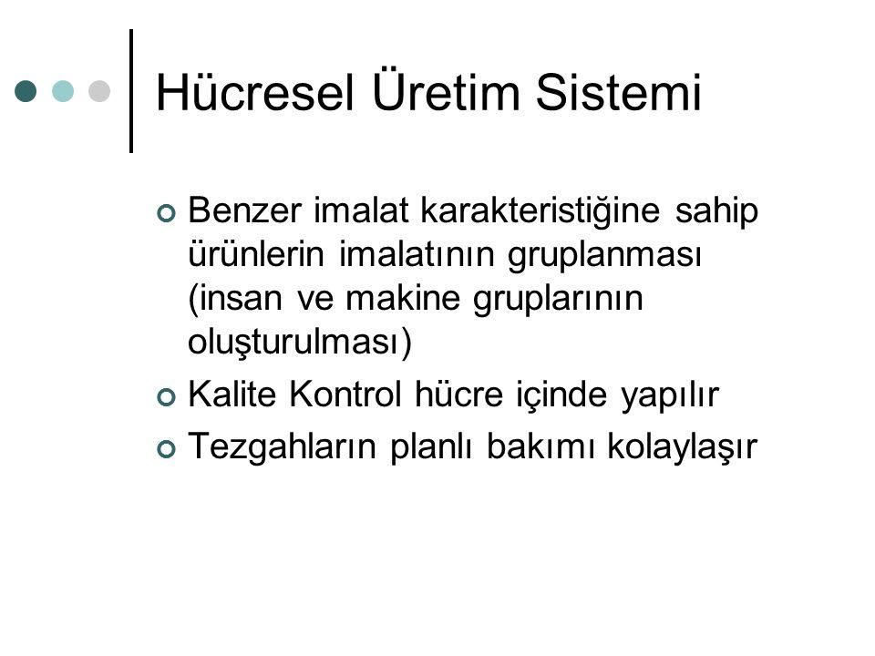 Hücresel Üretim Sistemi Benzer imalat karakteristiğine sahip ürünlerin imalatının gruplanması (insan ve makine gruplarının oluşturulması) Kalite Kontr