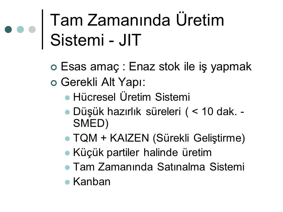 Tam Zamanında Üretim Sistemi - JIT Esas amaç : Enaz stok ile iş yapmak Gerekli Alt Yapı: Hücresel Üretim Sistemi Düşük hazırlık süreleri ( < 10 dak. -