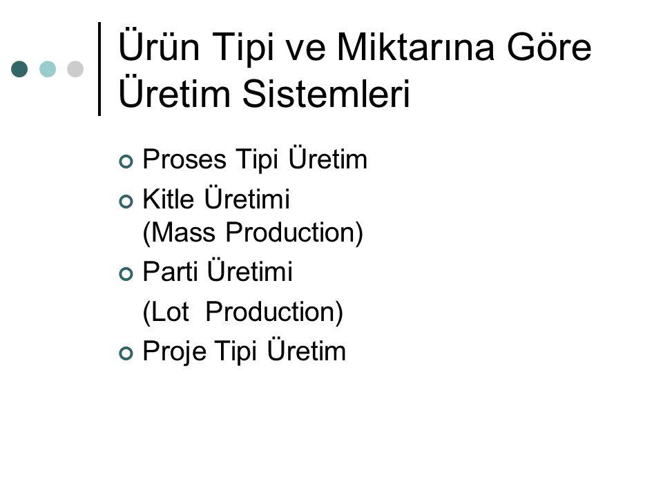 Ürün Tipi ve Miktarına Göre Üretim Sistemleri Proses Tipi Üretim Kitle Üretimi (Mass Production) Parti Üretimi (Lot Production) Proje Tipi Üretim
