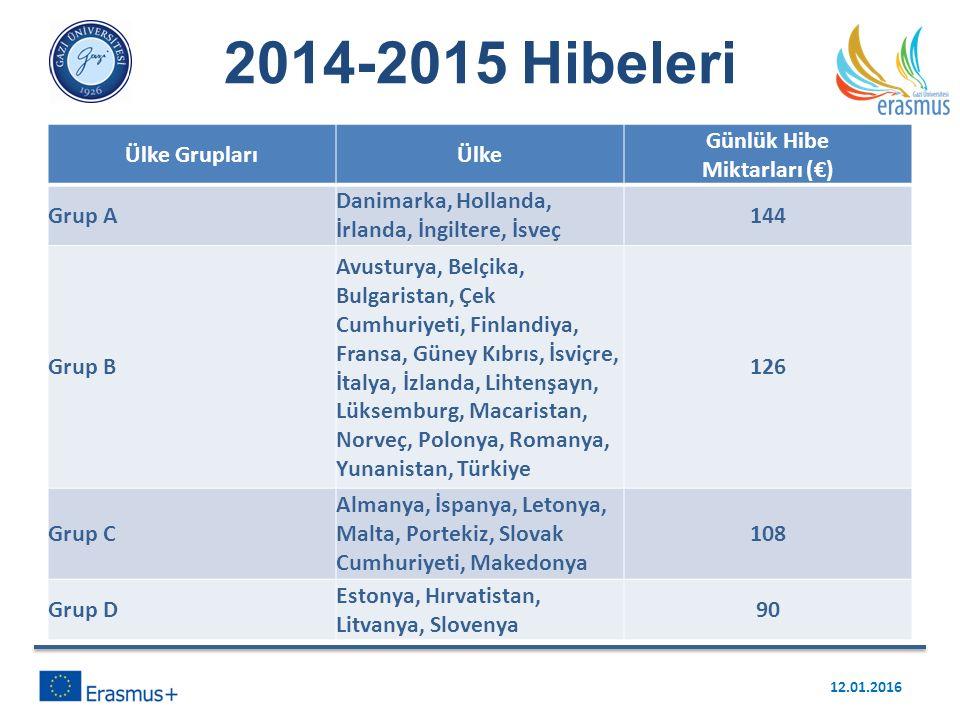 Ülke GruplarıÜlke Günlük Hibe Miktarları (€) Grup A Danimarka, Hollanda, İrlanda, İngiltere, İsveç 144 Grup B Avusturya, Belçika, Bulgaristan, Çek Cum