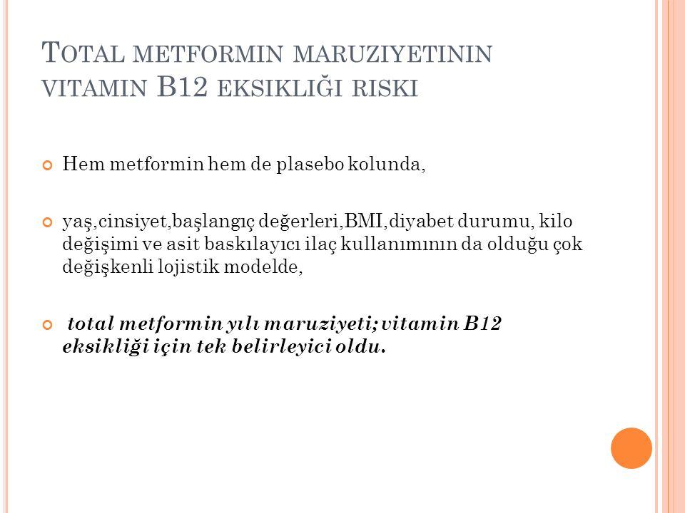 T OTAL METFORMIN MARUZIYETININ VITAMIN B12 EKSIKLIĞI RISKI Hem metformin hem de plasebo kolunda, yaş,cinsiyet,başlangıç değerleri,BMI,diyabet durumu, kilo değişimi ve asit baskılayıcı ilaç kullanımının da olduğu çok değişkenli lojistik modelde, total metformin yılı maruziyeti; vitamin B12 eksikliği için tek belirleyici oldu.